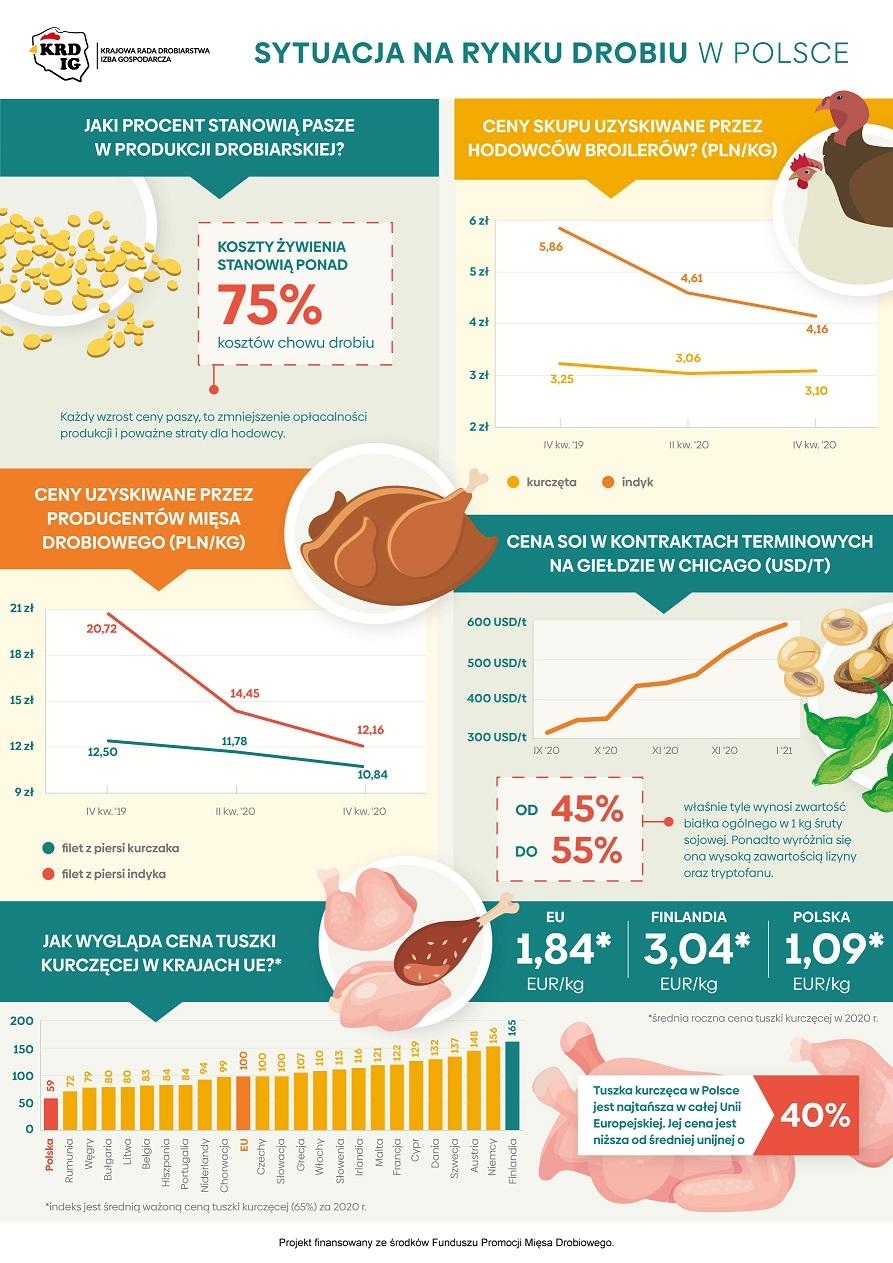 Komunikat KRD-IG w sprawie kryzysu polskiego drobiarstwa wywołanego wzrostem cen pasz